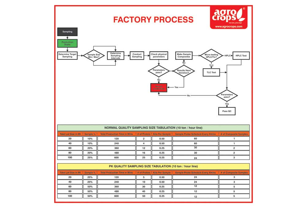 Food Safety Process